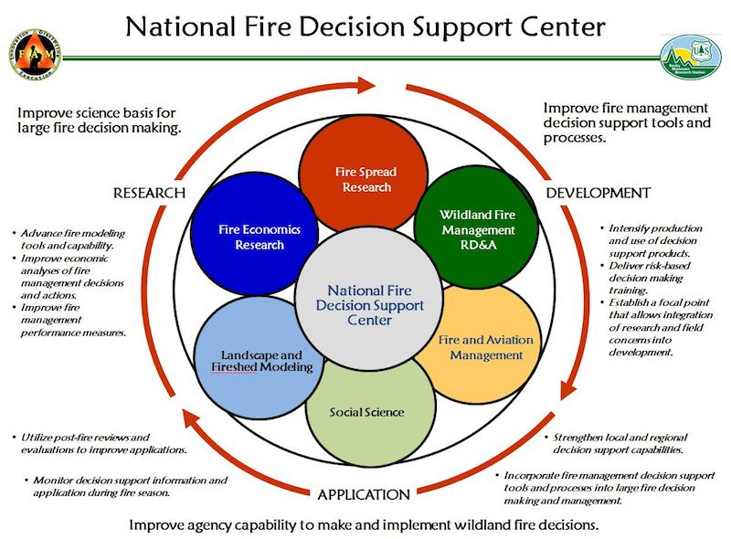 Decision Analysis Delivery