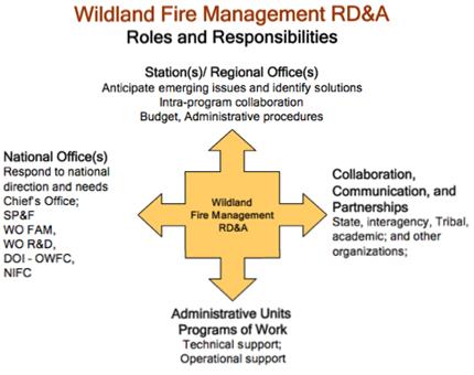 WFM RDA Roles and responsibilities chart